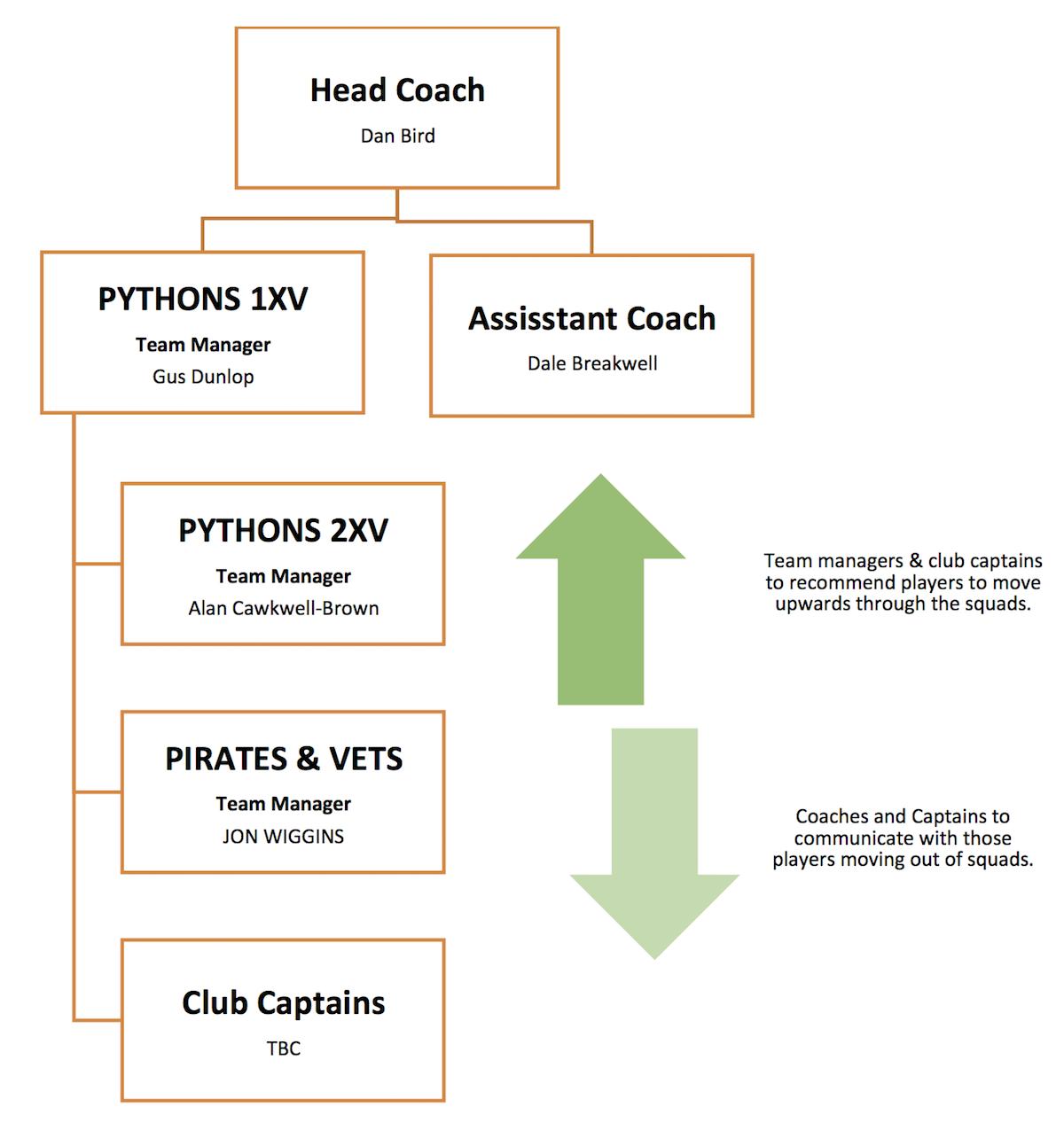 Harrogate Pythons RUFC Coaching Team Structure 2122
